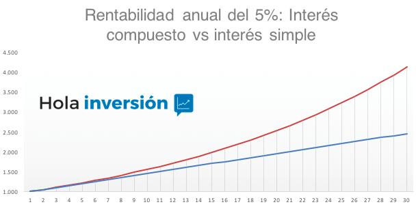Gráfica que muestra la potencia del interés compuesto a largo plazo.