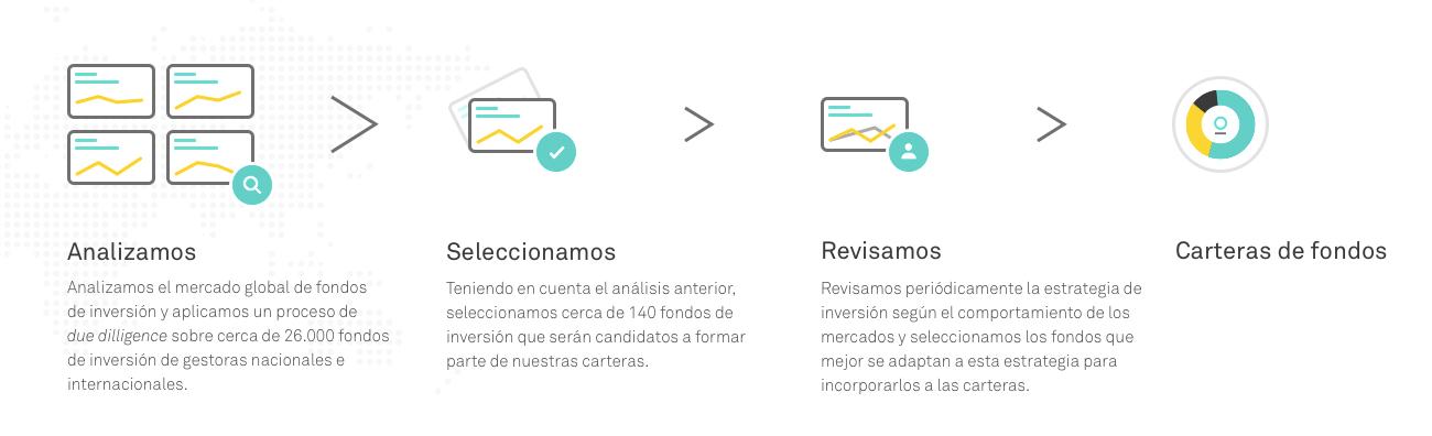 Esquema de la estrategia de inversión de Popcoin: Análisis, selección e inversión