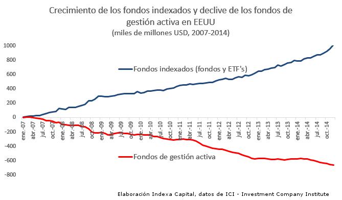 gráfico que muestra como las personas en USA invierten cada vez más en gestión pasiva o indexada