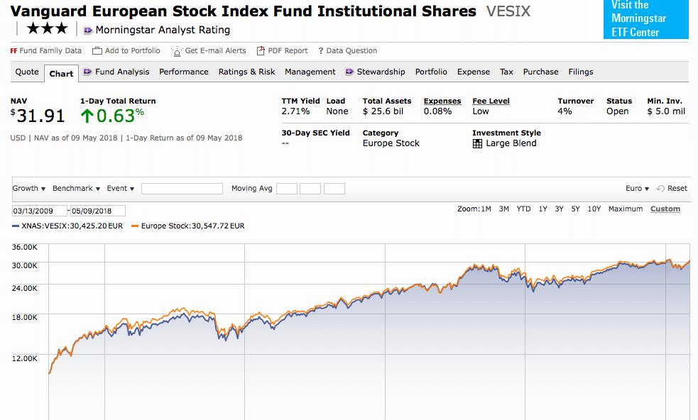 Gráfica de uno de los mejores fondos indexados en morningstar