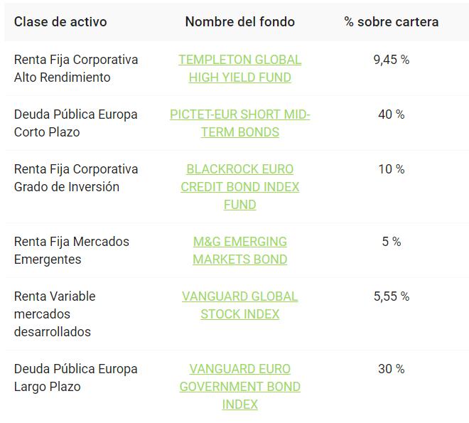 Cartera de Finanbest de perfil de inversión 10