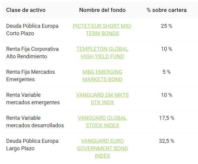 Cartera de Finanbest de perfil de inversión 20
