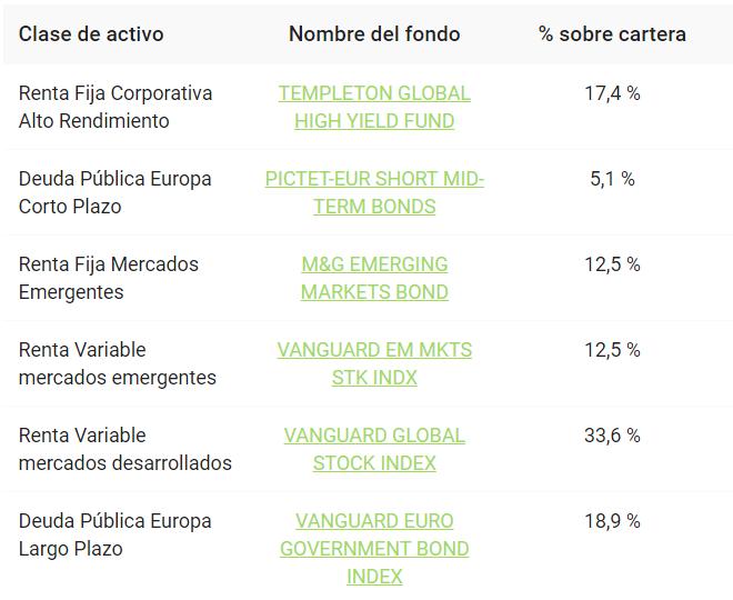 Cartera de Finanbest de perfil de inversión 30