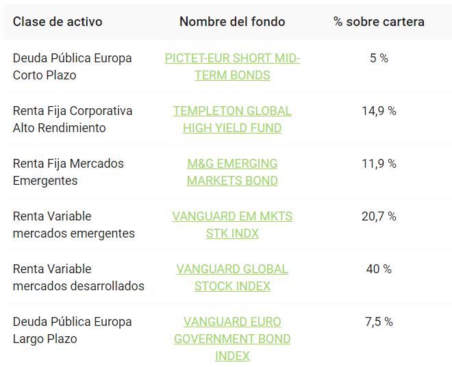 Cartera de Finanbest de perfil de inversión 40