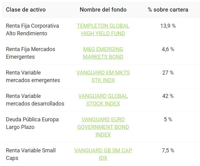 Cartera de Finanbest de perfil de inversión 50