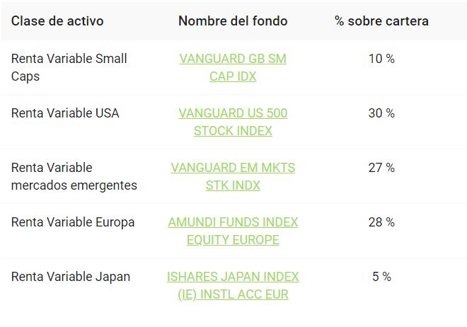 Cartera de Finanbest de perfil de inversión 60