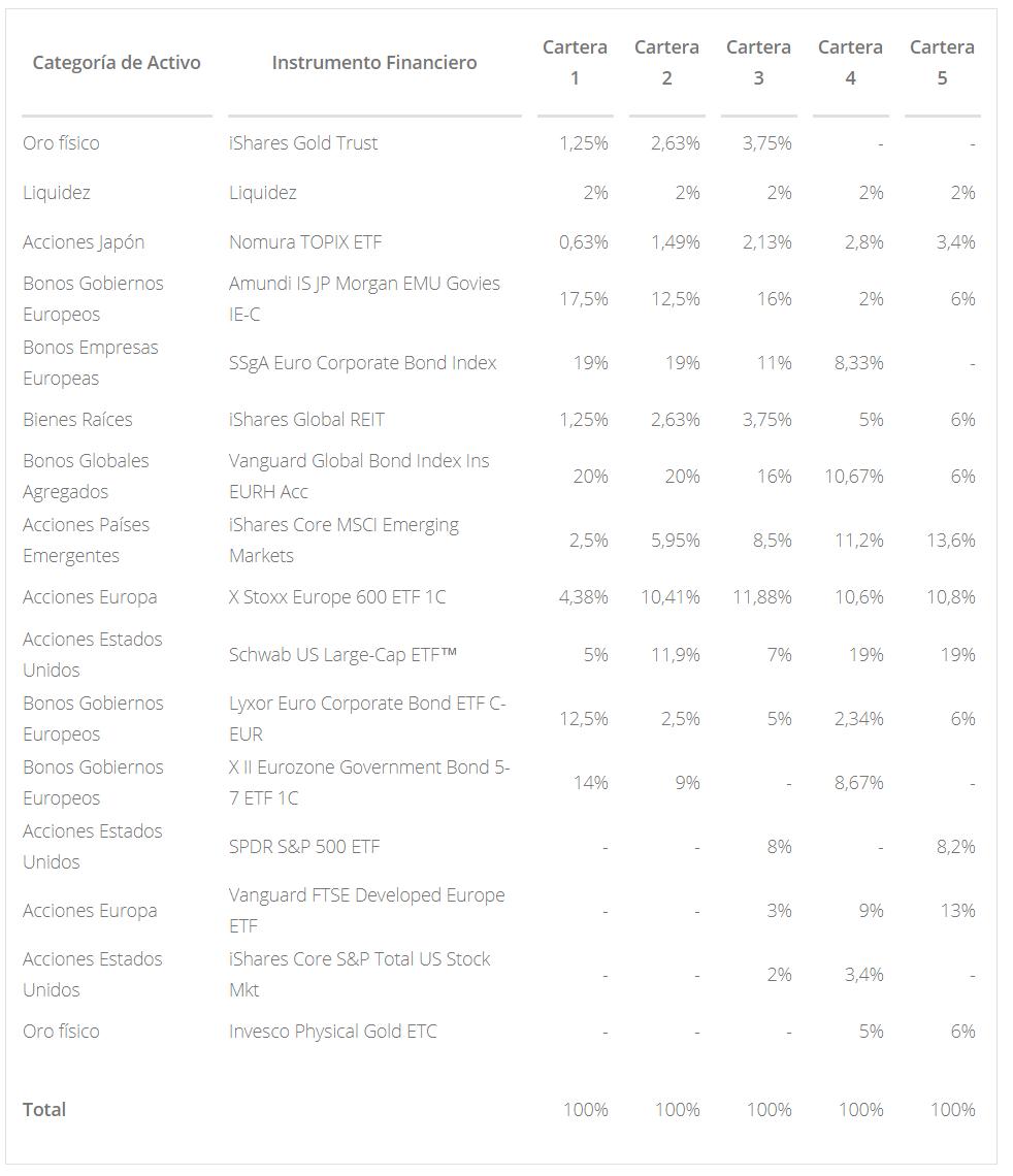 Carteras de los Planes de Pensiones Indexados de Finizens, con fondos de inversión y ETFs indexados, oro y bienes raíces