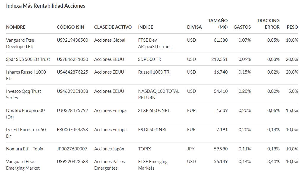 ETFs que formar las acciones globales de los Planes de Pensiones de Indexa Capital