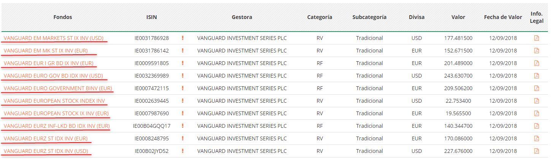 Ejemplo de los fondos Vanguard que ofrece el Banco BNP Paribas en España
