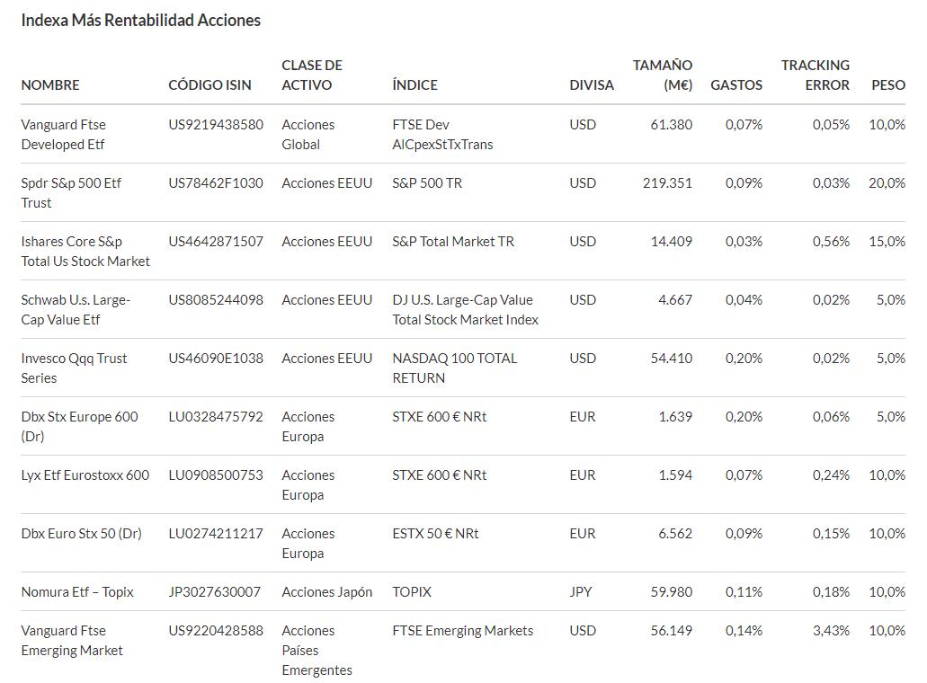 Carteras de EPSV de acciones globales de Indexa Capital