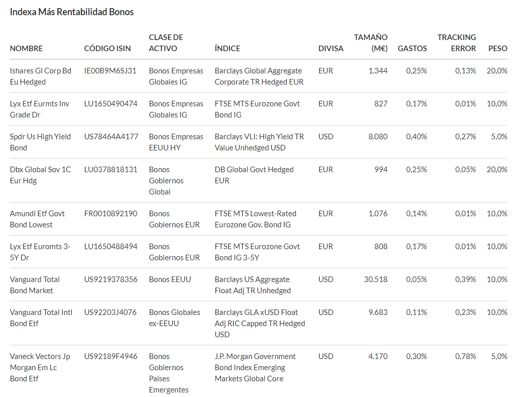 Carteras de EPSV de bonos globales de Indexa Capital