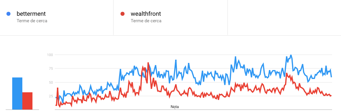 Comparación de tendencias de búsqueda de Betterment y Wealthfront en Estados Unidos
