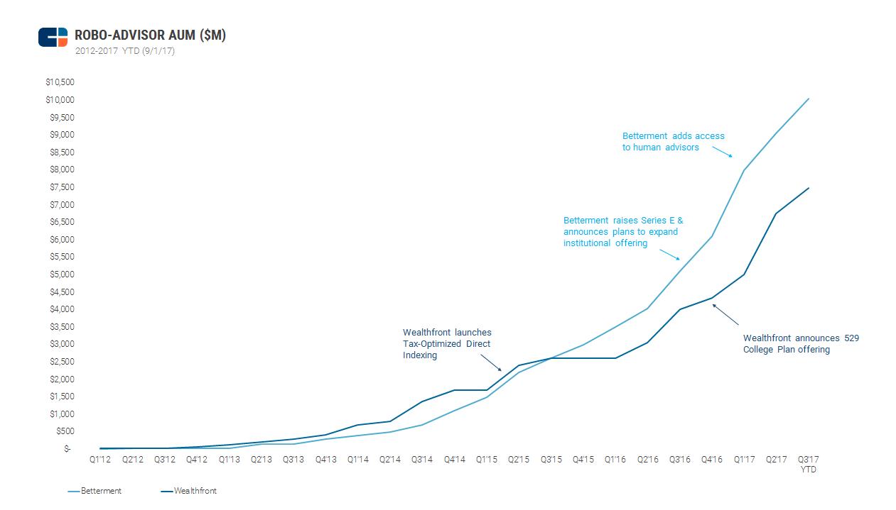 Evolución del capital gestionado en dólares de Betterment y Wealthfront