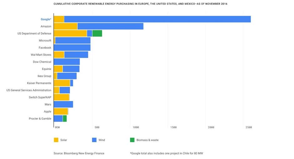 Ejemplo de las empresas en USA que son Socialmente Responsables mediante energía renovable