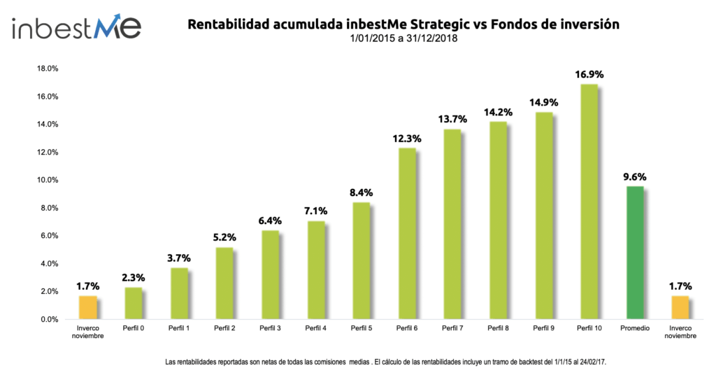 Rentabilidad no anualizada de inbestme strategic
