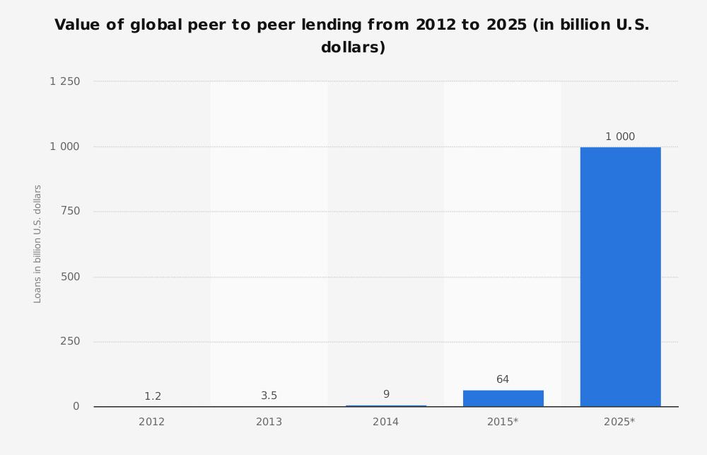 Pasado y futuro del capital gestionado en préstamos personales