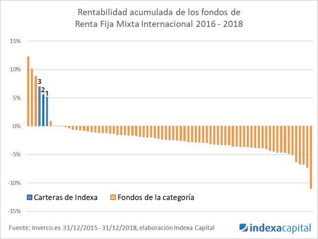 Rentabilidad de Indexa Capital para sus carteras más conservadores en comparación con el resto de España