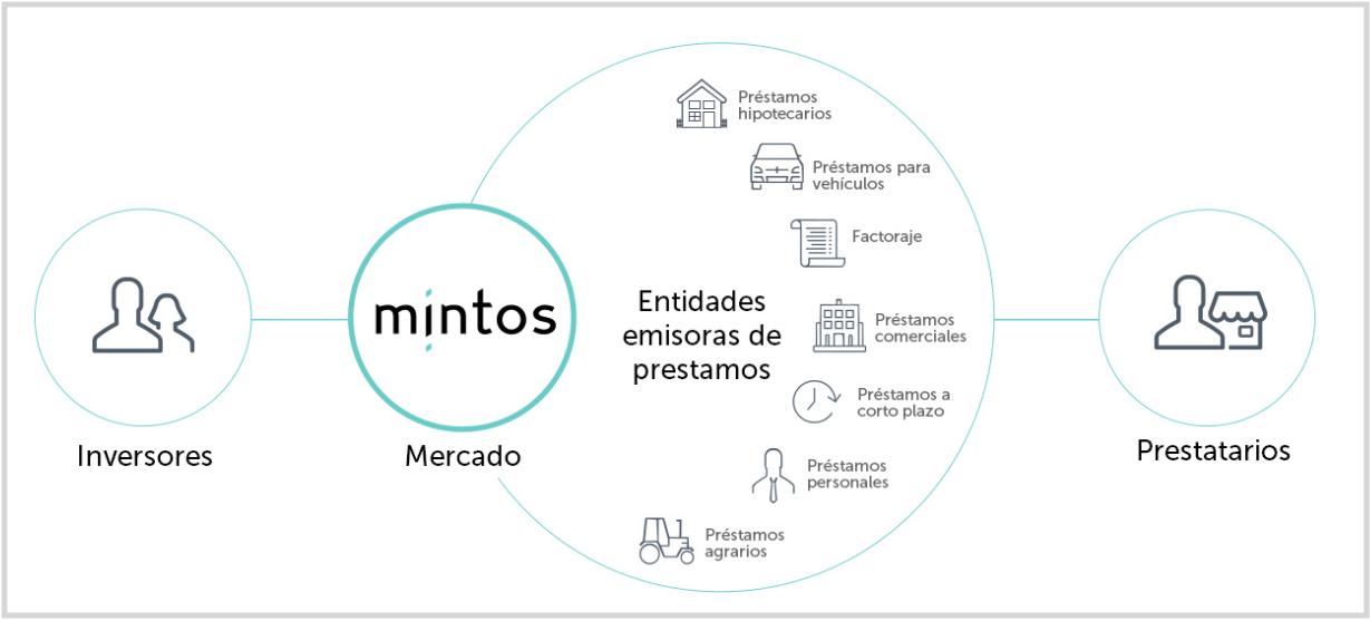 Esquema que explica cómo funciona Mintos y su relación con los originadores y los inversores