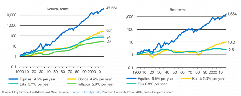 Inversiones con interés compuesto desde 1900