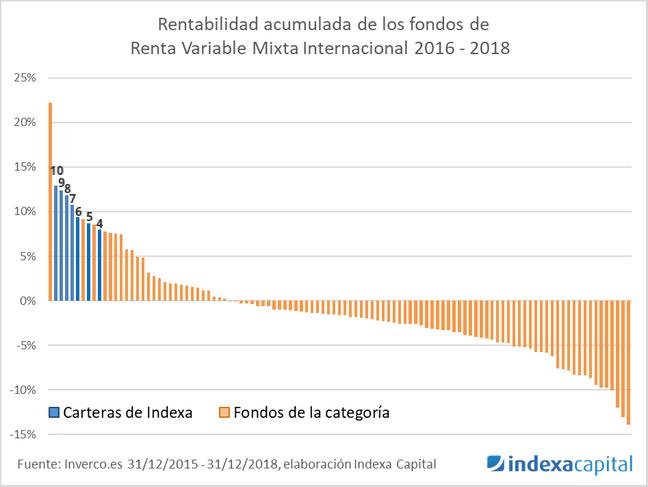 Rentabilidad de las carteras de mayor riesgo de Indexa Capital
