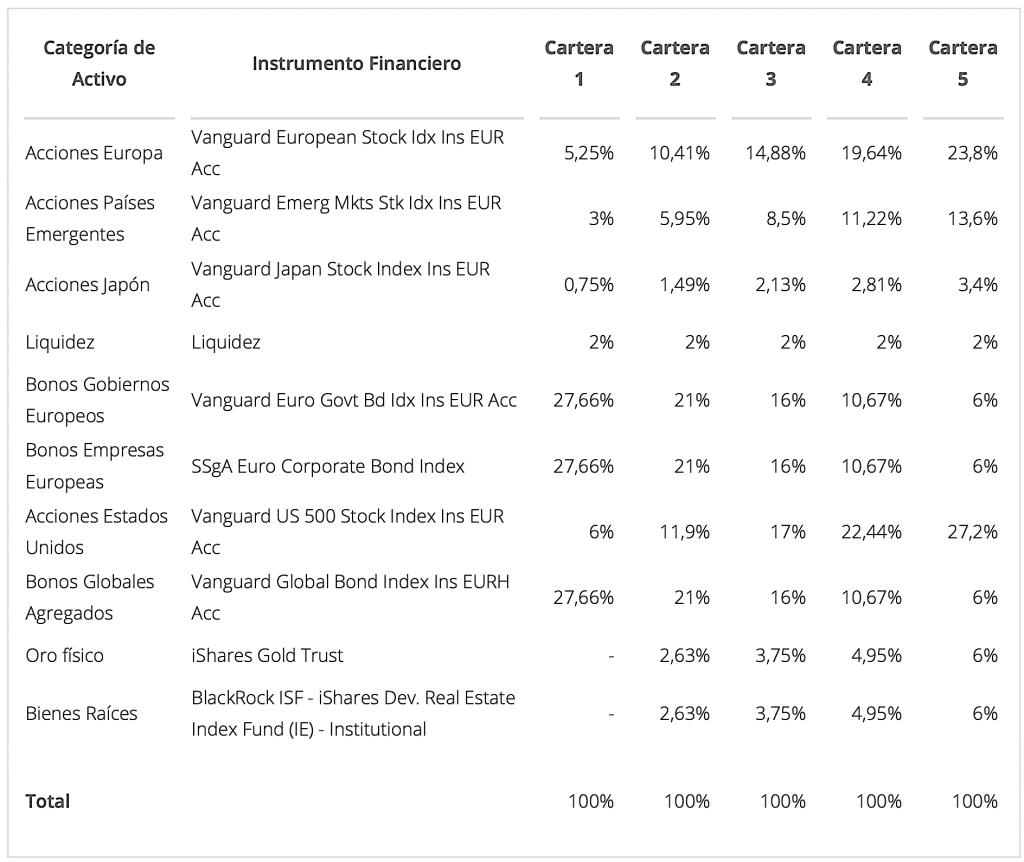 Distribución de activos de las carteras de plan de inversión de Finizens