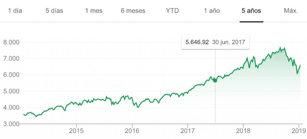 Rentabilidad del índice bursátil de NASDAQ 100 que intenta reflejar la diferente evolución de la gestión activa vs la gestión pasiva
