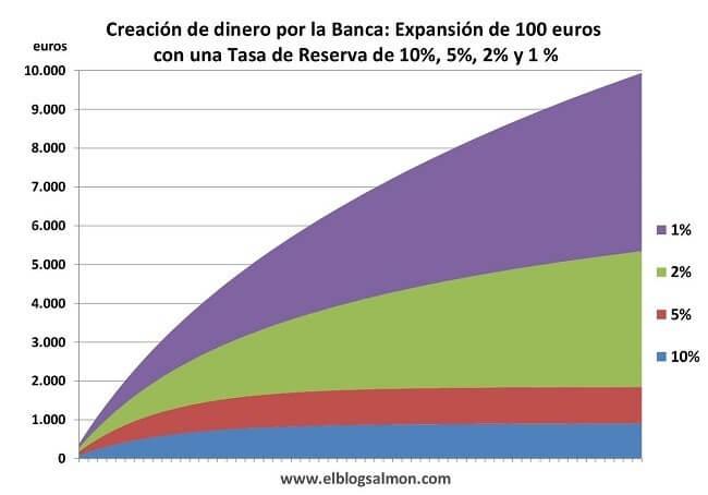 Concepto de tasa de reserva y multiplicador bancario
