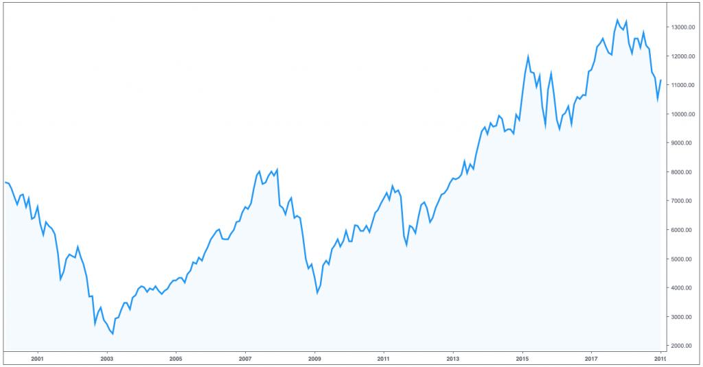 Gráfico del índice bursátil DAX alemán del 2001 al 2019
