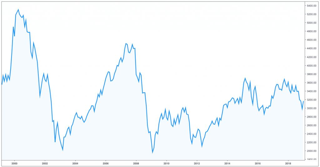 Gráfico del índice bursátil Euro Stoxx 50 del 2000 al 2019