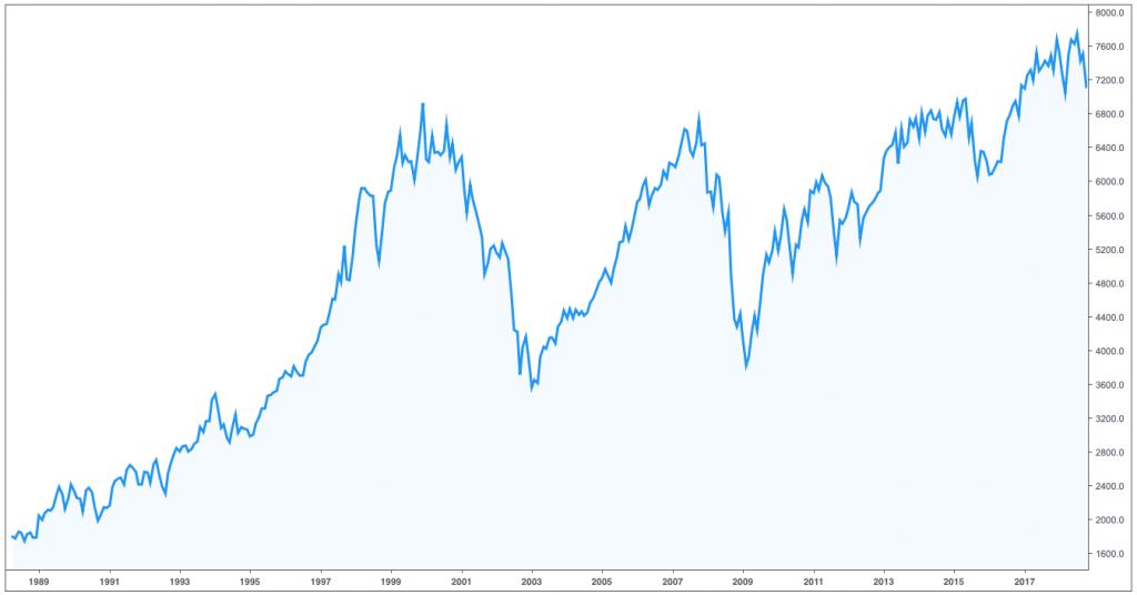 Gráfico del índice FTSE 100 del Reino Unido del 1989 al 2019