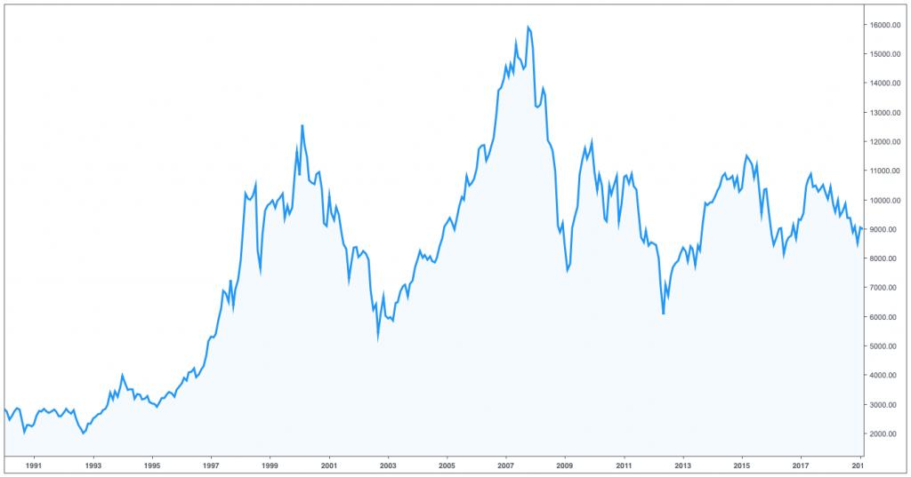 Gráfico del índice bursátil Ibex 35 español sin dividendos del 1991 al 2019