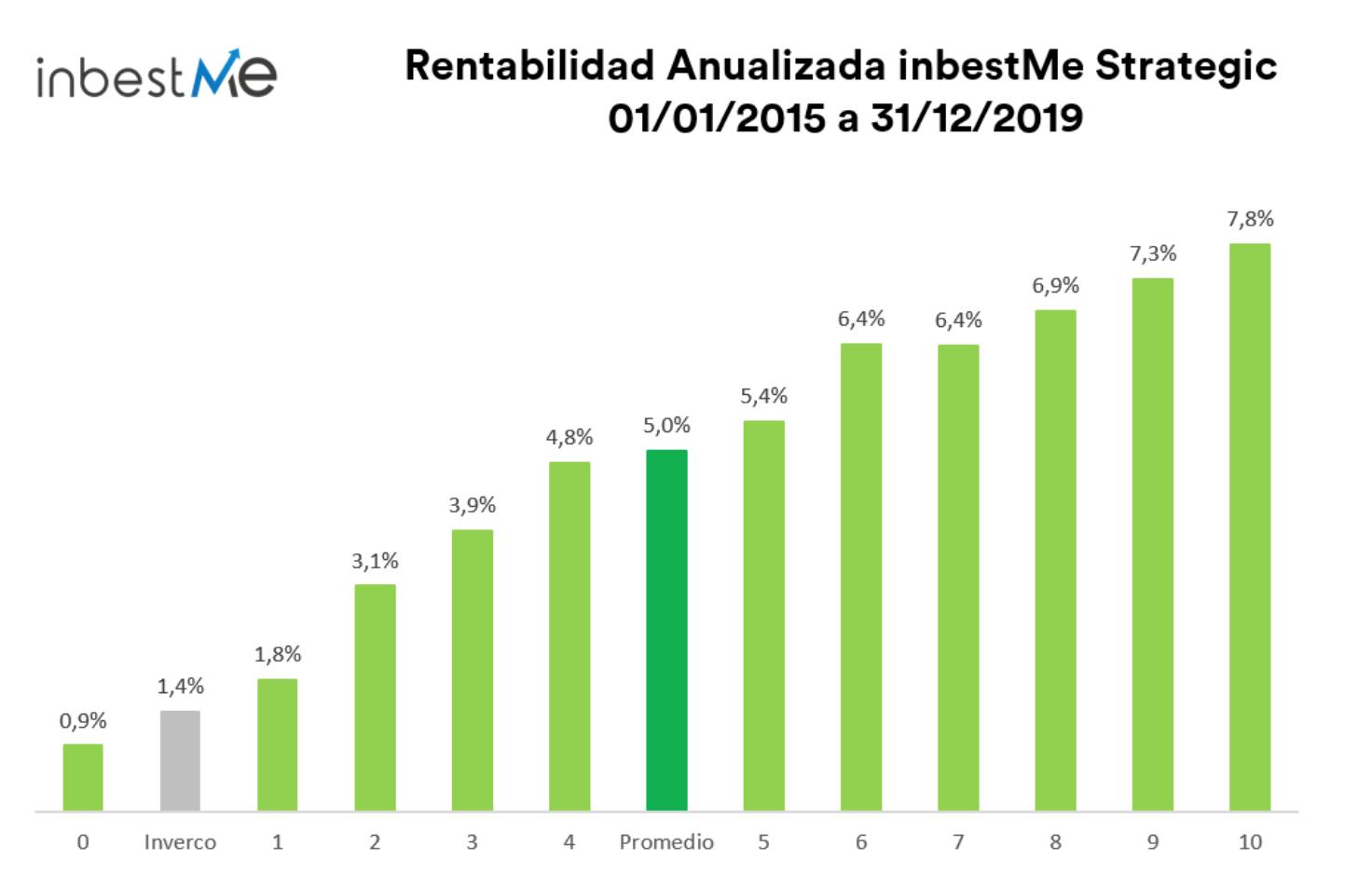 Rentabilidad anualizada de inbestme desde 2015 a finales de 2019