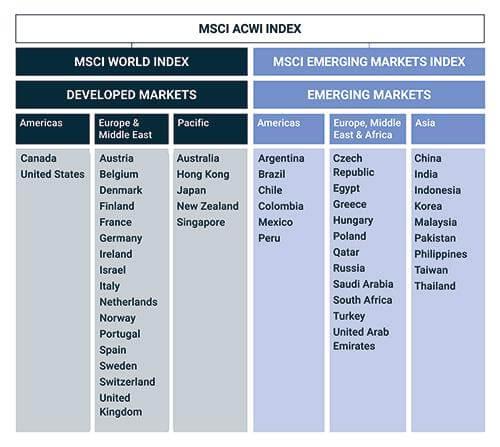 Países incluidos en los fondos de inversión naranja + de ing