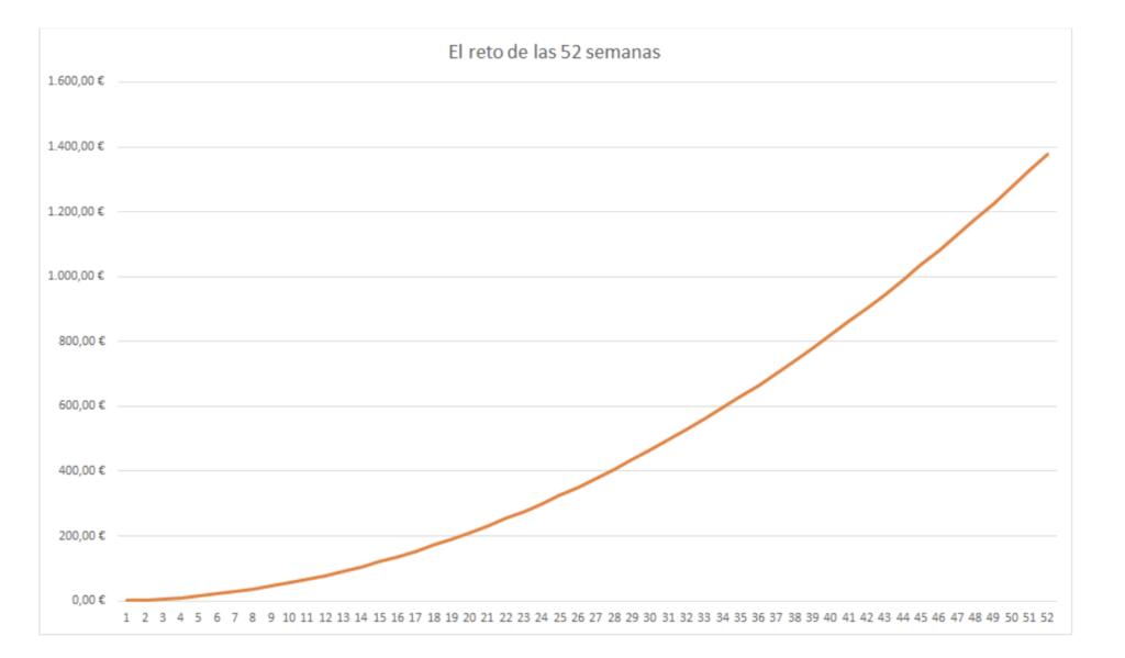 Gráfico que muestra la regla para ahorrar durante 52 semanas