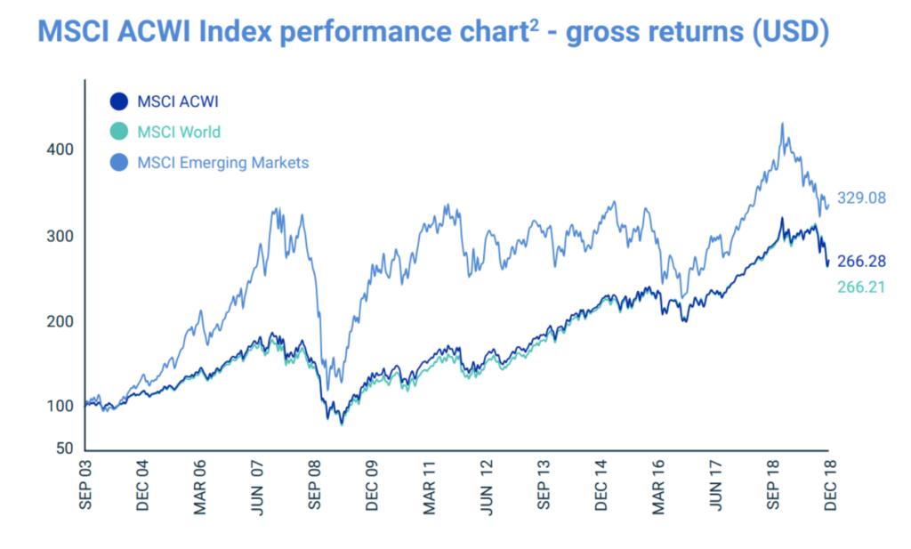 Rentabilidad de diversos índices pertenecientes al MSCI Index