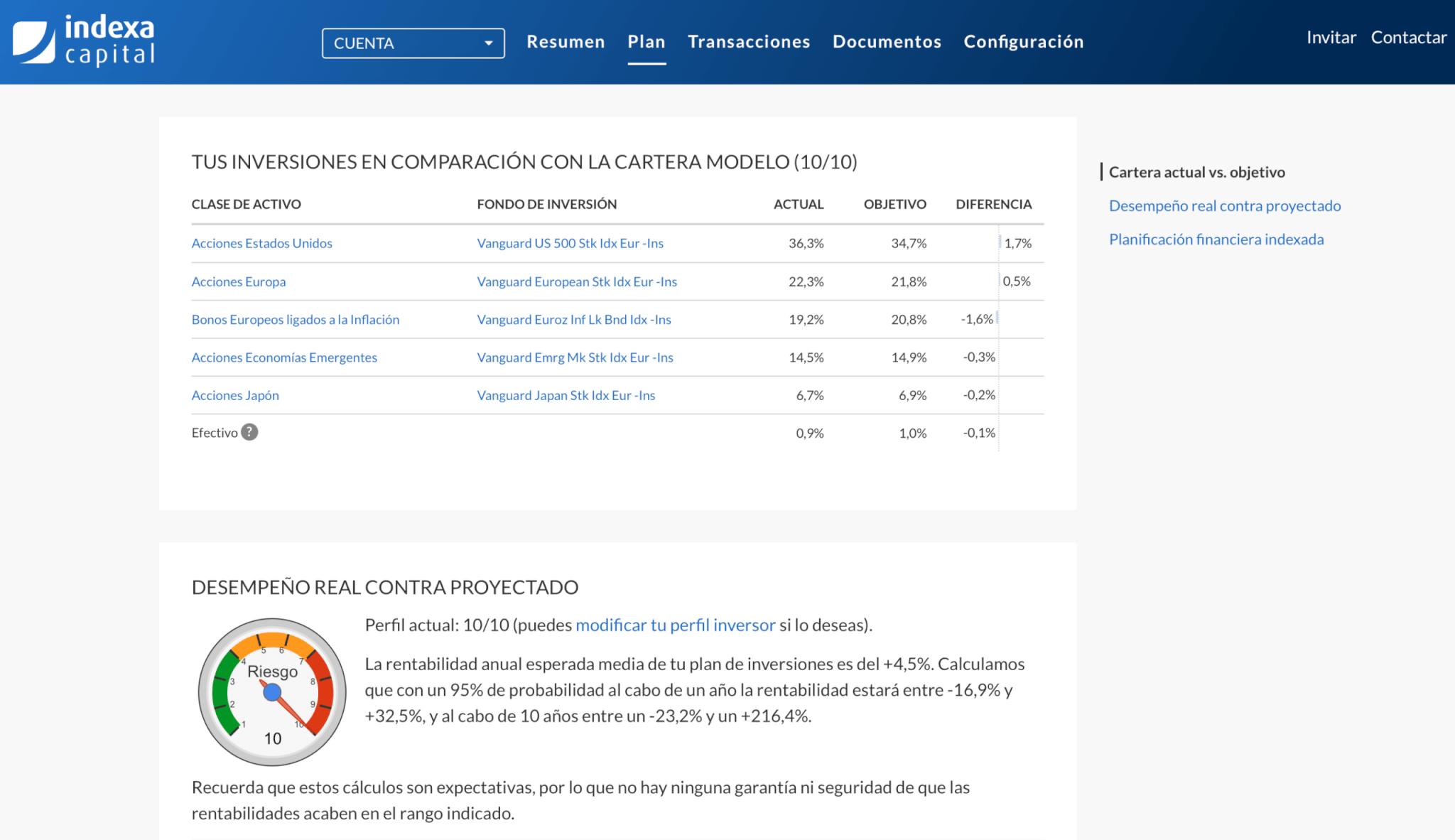 Detalle de los fondos de la cartera de Indexa Capital