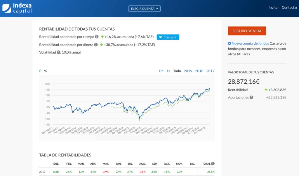 Resumen de la cuenta de Indexa Capital con su respectiva rentabilidad acumulada