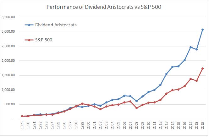 Evolución histórica de la cartera Dividend Aristocrats del S&P500