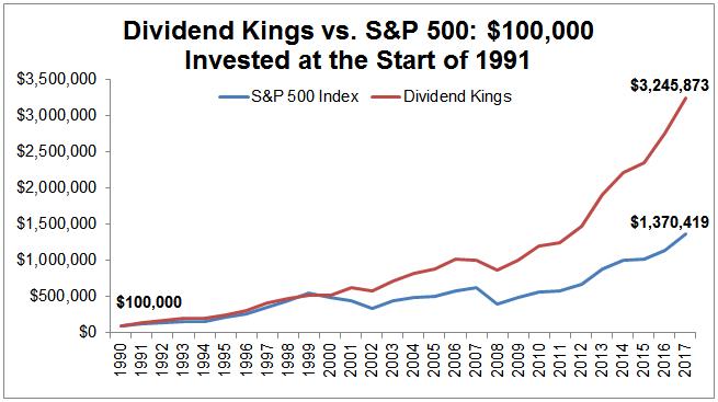 Evolución histórica de la cartera Dividend Kings del S&P500