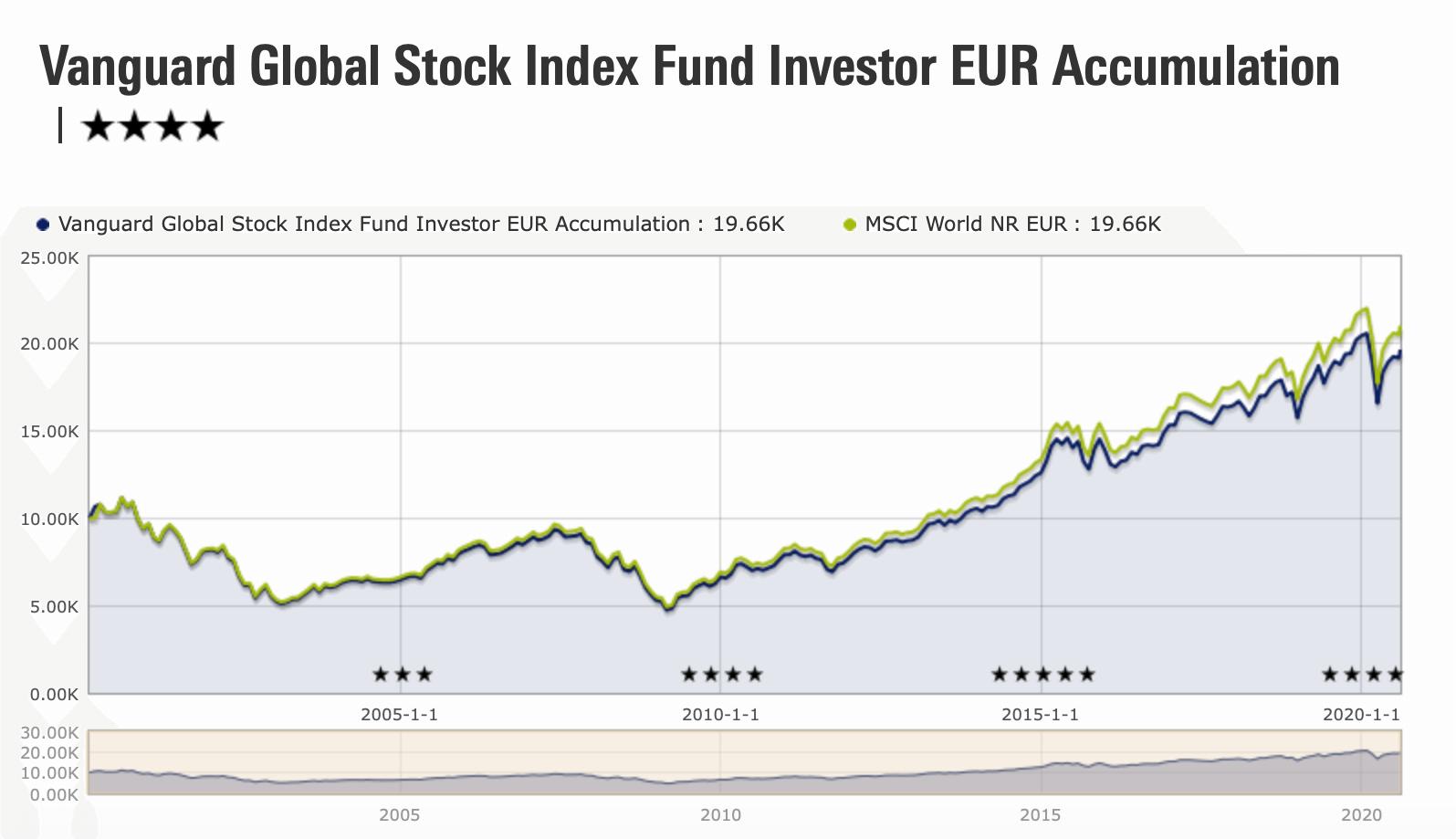 Fondo indexado mundial de Vanguard en comparación con el MSCI World, su índice de referencia