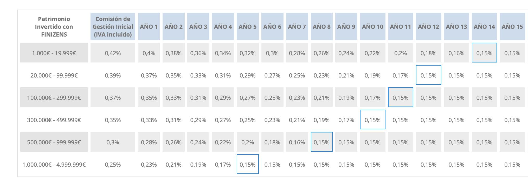 Tabla que muestras las comisiones decrecientes de Finizens