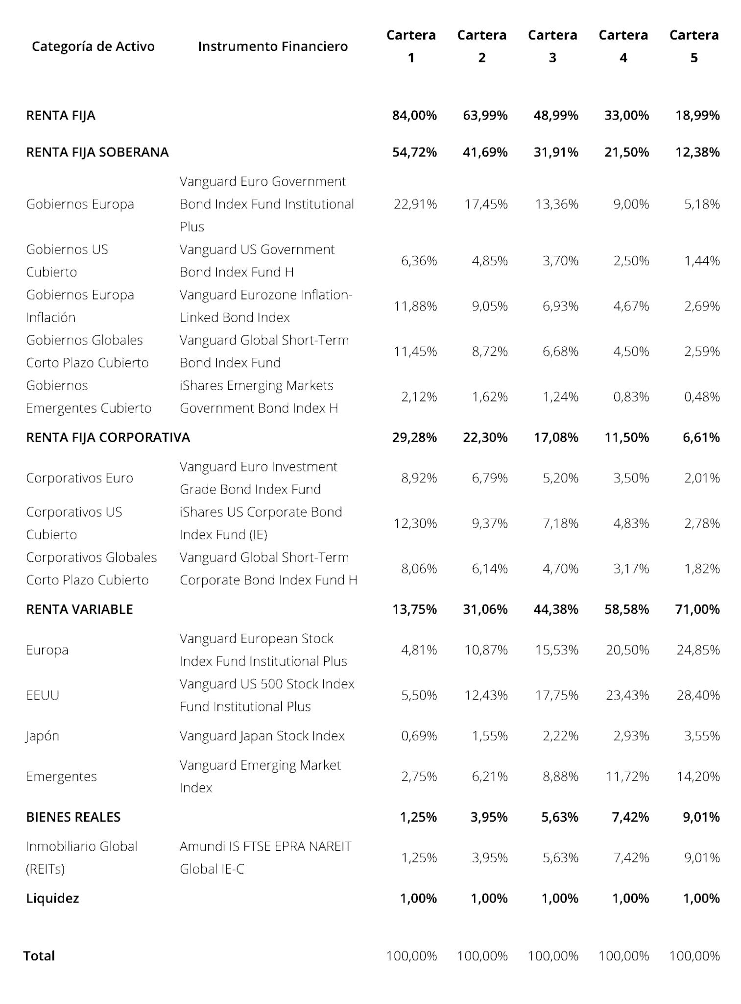 Detalle de las carteras del Plan de Inversión de Finizens