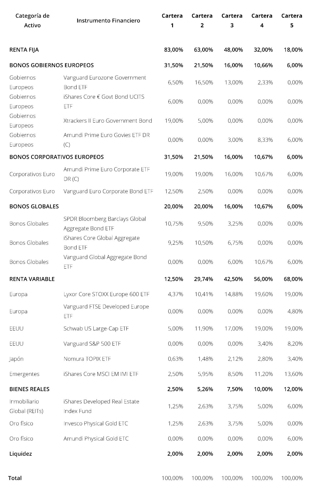 Detalle de las carteras de los Planes de Pensiones de Finizens