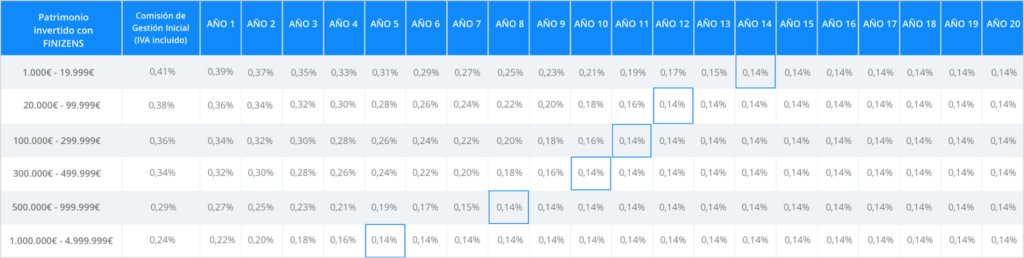 Cuadro con las comisiones decrecientes de Finizens, llegando hasta el 0,14%