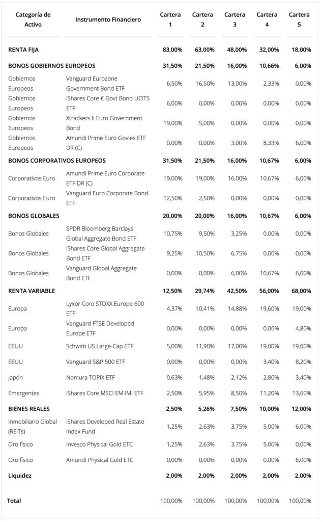 Detalle de la cartera de los Planes de Pensiones de Finizens