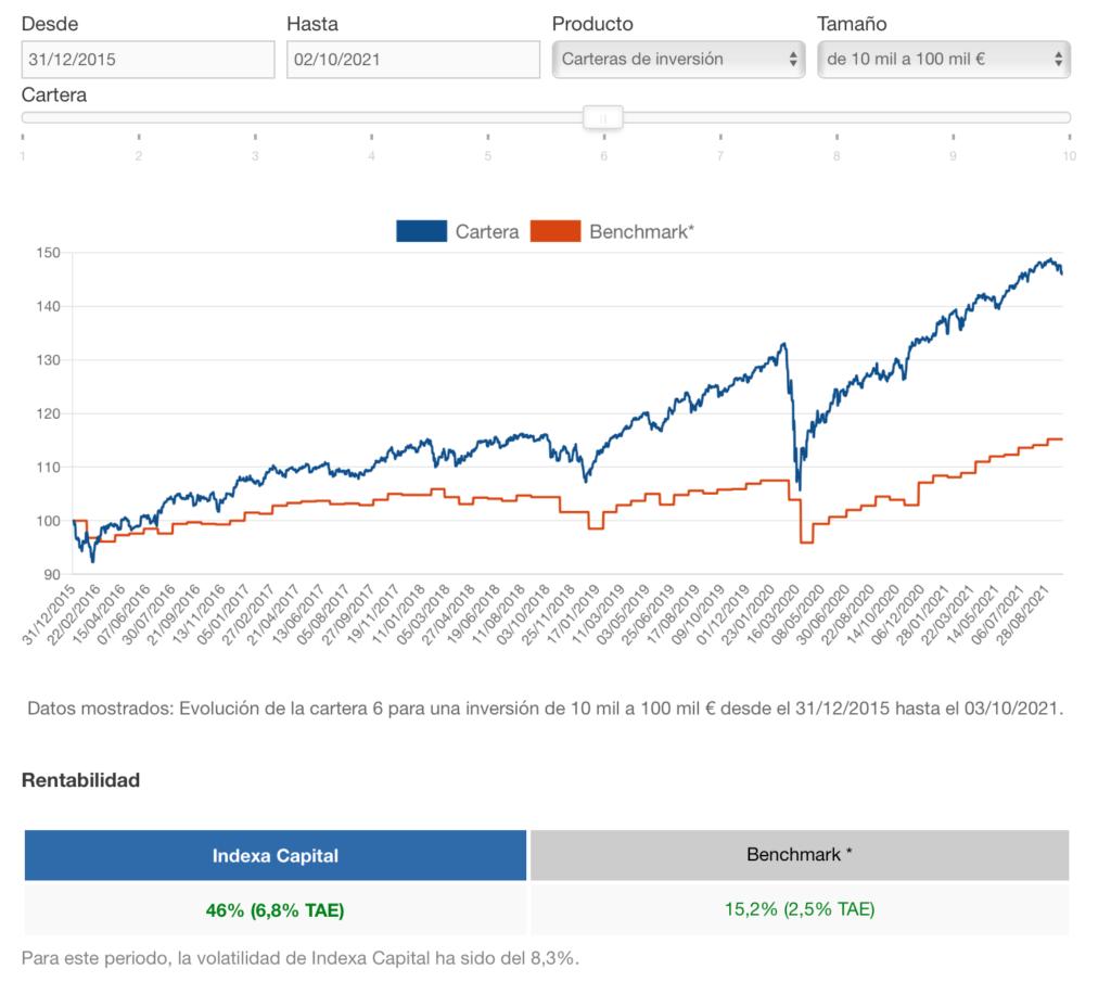 Gráfica de rentabilidad de Indexa Capital desde inicio hasta octubre de 2021